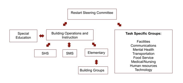restart committee structure