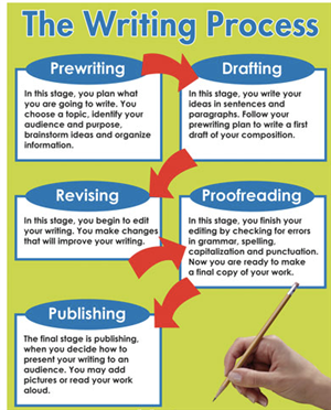 stages of the story essay This is one of our free sample essays - an essay on 5 stages of grief the second stage is anger – at oneself persuasive essay on allan edgar poe's story.